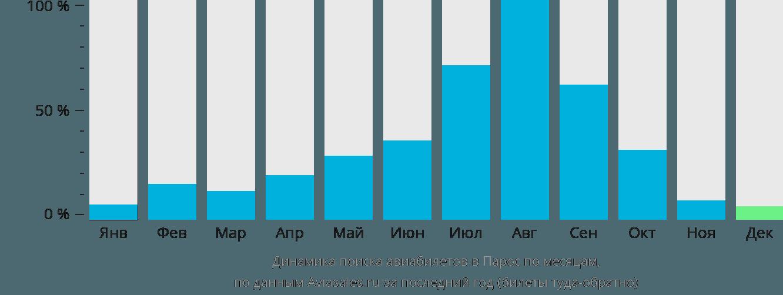 Динамика поиска авиабилетов в Парос по месяцам