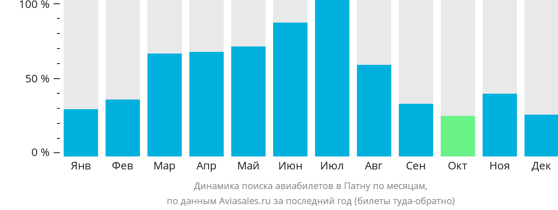 Динамика поиска авиабилетов в Патну по месяцам