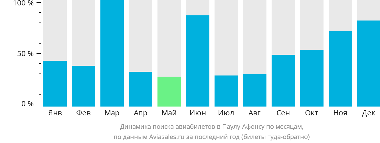 Динамика поиска авиабилетов Паулу-Афонсу по месяцам