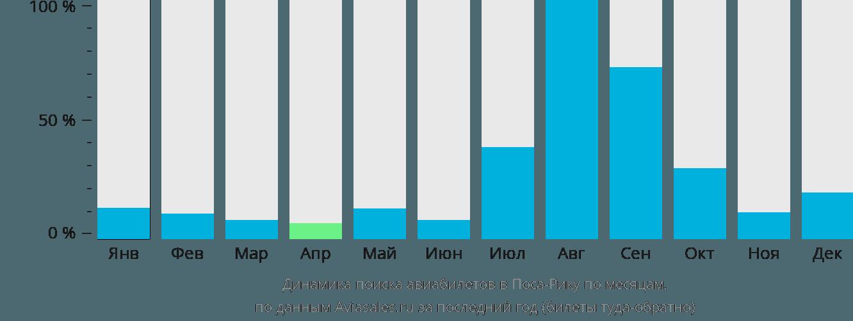Динамика поиска авиабилетов в Поса-Рику по месяцам