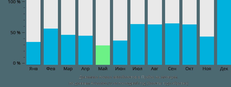 Динамика поиска авиабилетов в Пуэблу по месяцам