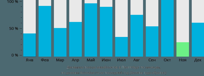 Динамика поиска авиабилетов в Платтсбург по месяцам