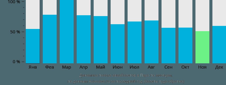 Динамика поиска авиабилетов в Паро по месяцам