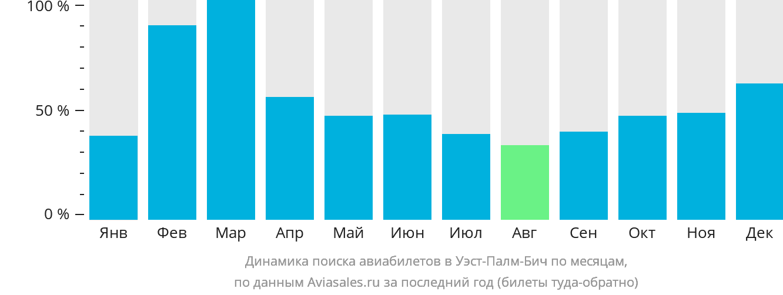 Динамика поиска авиабилетов в Уэст-Палм-Бич по месяцам