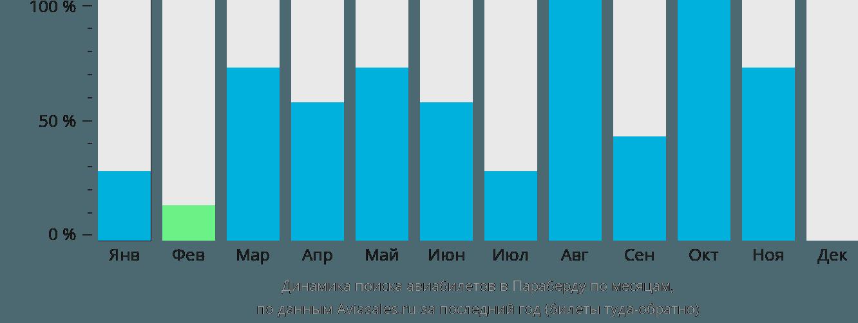 Динамика поиска авиабилетов в Параберду по месяцам