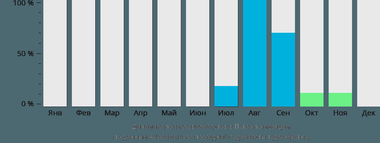 Динамика поиска авиабилетов Путао по месяцам