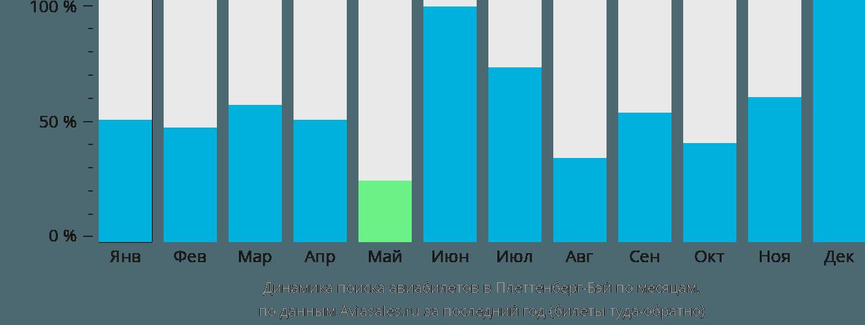 Динамика поиска авиабилетов в Плеттенберг-Бей по месяцам