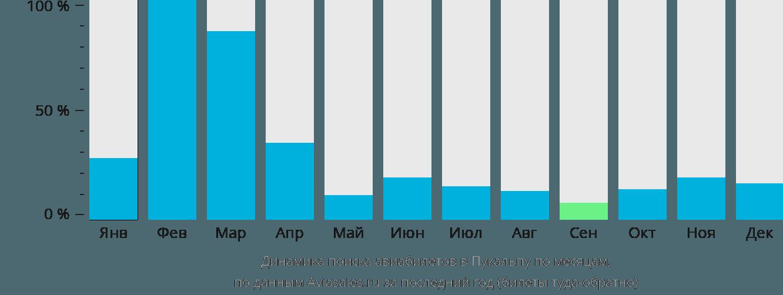 Динамика поиска авиабилетов в Пукальпу по месяцам