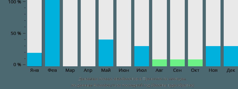 Динамика поиска авиабилетов Принсипе по месяцам