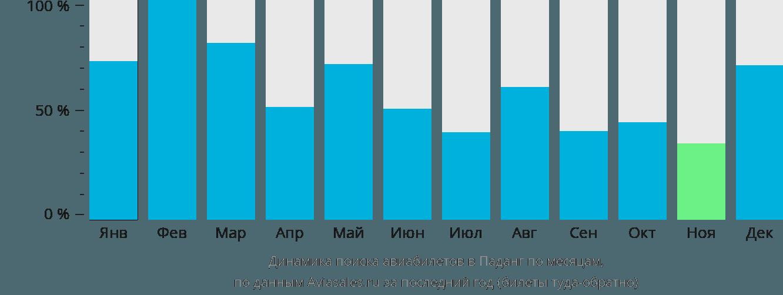 Динамика поиска авиабилетов в Паданг по месяцам