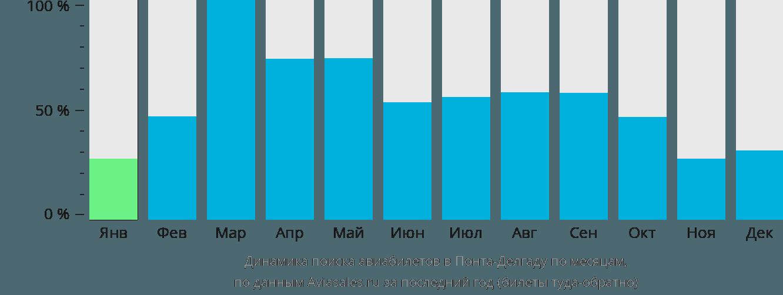 Динамика поиска авиабилетов в Понту-Делгаду по месяцам