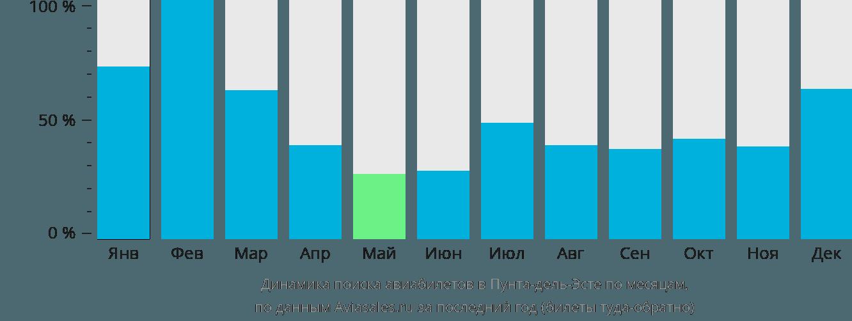 Динамика поиска авиабилетов Мальдонадо по месяцам