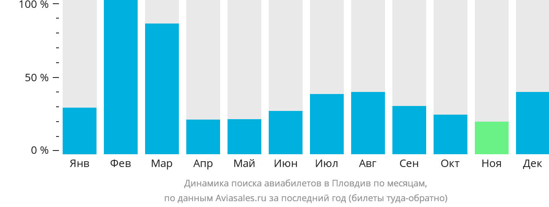 Динамика поиска авиабилетов в Пловдив по месяцам