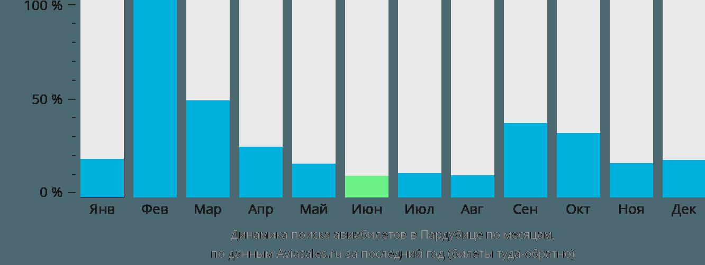 Динамика поиска авиабилетов в Пардубице по месяцам