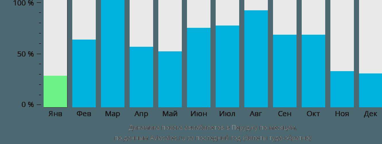 Динамика поиска авиабилетов в Перуджу по месяцам