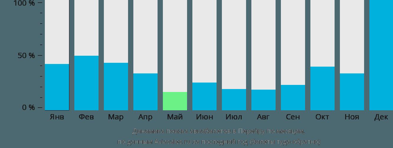 Динамика поиска авиабилетов в Перейру по месяцам