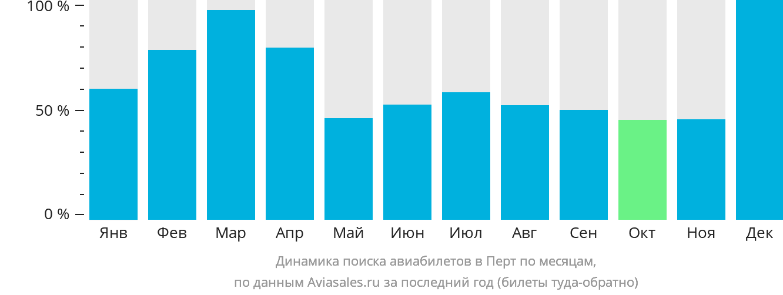 Динамика поиска авиабилетов в Перт по месяцам