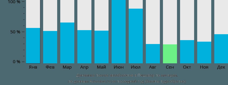 Динамика поиска авиабилетов в Пешавар по месяцам
