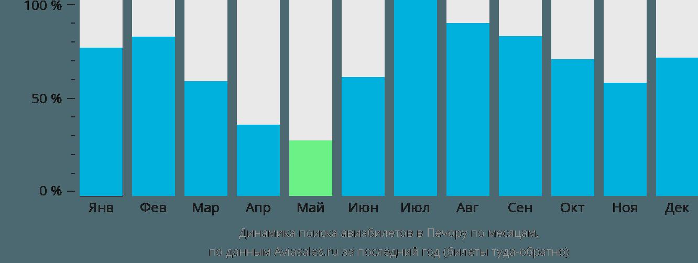 Динамика поиска авиабилетов Печору по месяцам