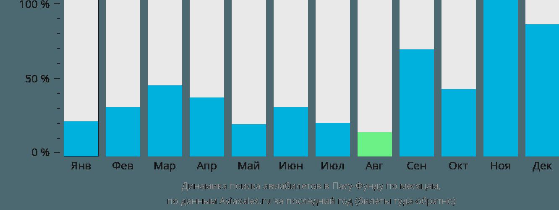 Динамика поиска авиабилетов в Пасу-Фунду по месяцам