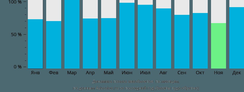 Динамика поиска авиабилетов Панама по месяцам
