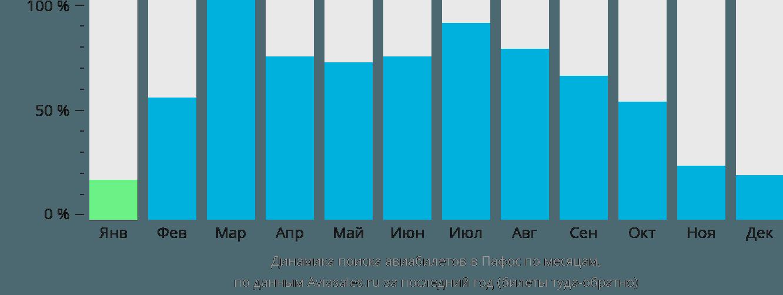 Динамика поиска авиабилетов в Пафос по месяцам
