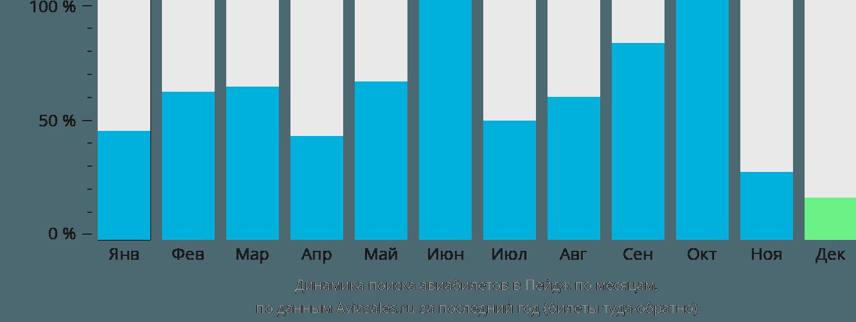 Динамика поиска авиабилетов в Пейдж по месяцам