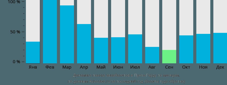 Динамика поиска авиабилетов Пунта Горда по месяцам