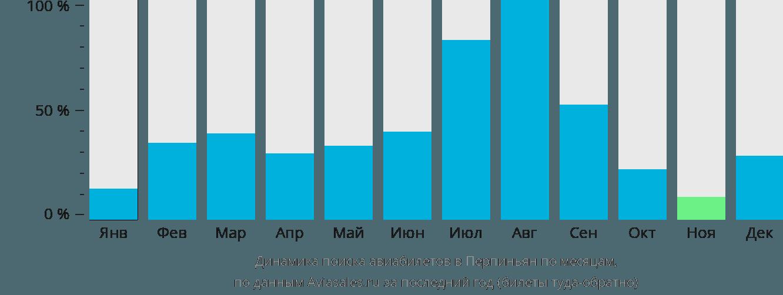 Динамика поиска авиабилетов Перпиньян по месяцам