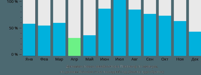 Динамика поиска авиабилетов в Пантнагар по месяцам