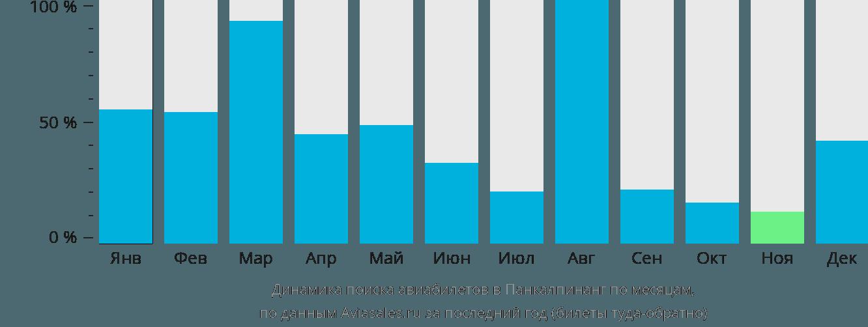 Динамика поиска авиабилетов в Панкалпинанг по месяцам