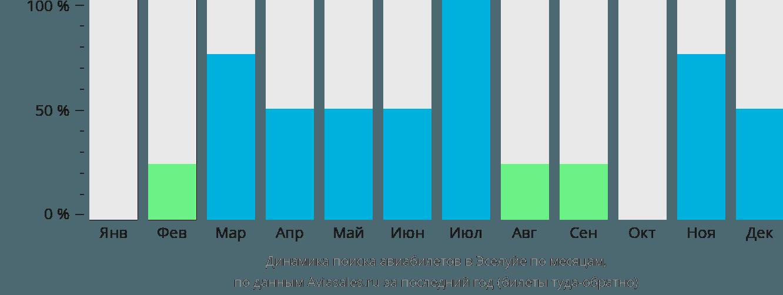 Динамика поиска авиабилетов в Эселуйе по месяцам