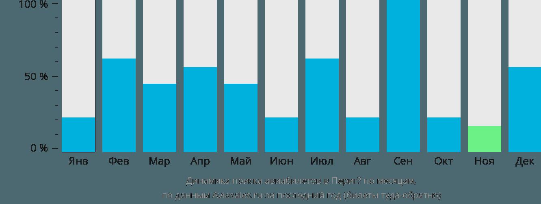 Динамика поиска авиабилетов в Периге по месяцам