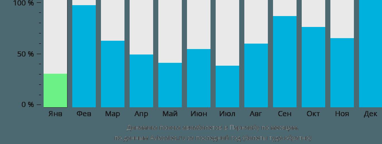 Динамика поиска авиабилетов Парнаиба по месяцам
