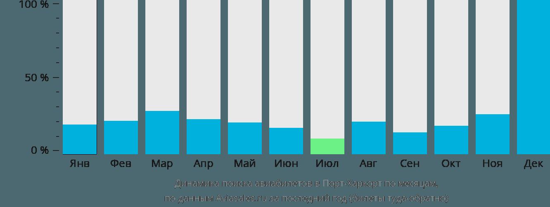 Динамика поиска авиабилетов в Порт-Харкорта по месяцам