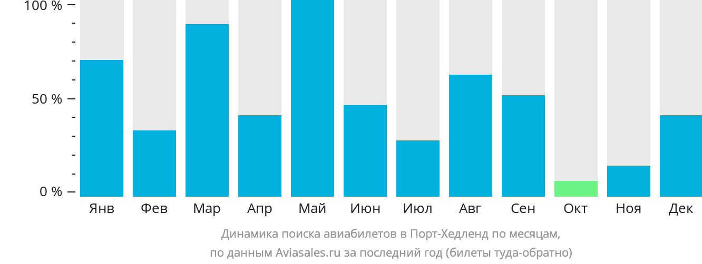 Динамика поиска авиабилетов в Порт Хедленд по месяцам