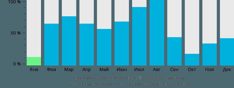 Динамика поиска авиабилетов в Пхалаборву по месяцам