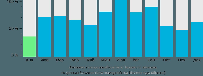 Динамика поиска авиабилетов в Пеорию по месяцам