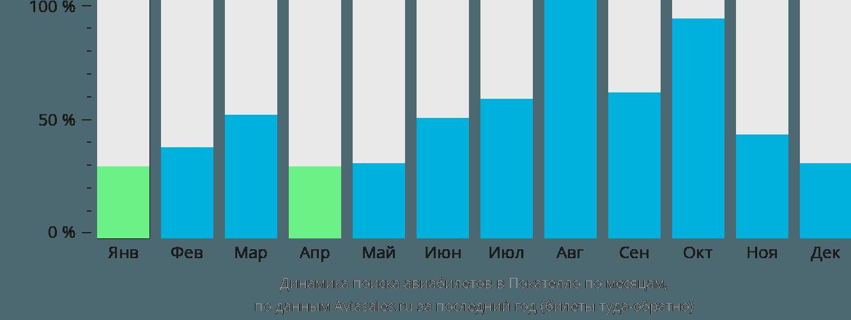 Динамика поиска авиабилетов Покателло по месяцам