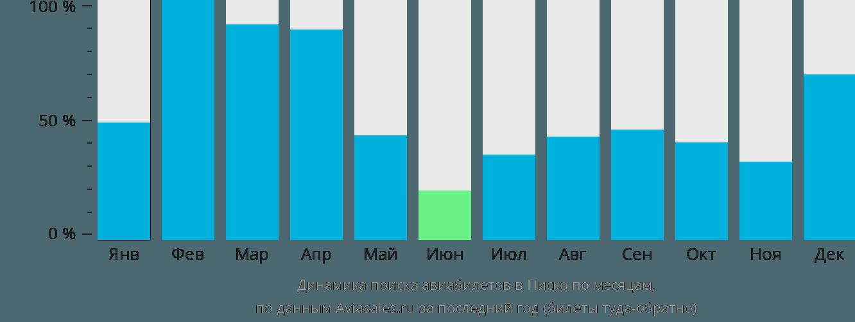Динамика поиска авиабилетов в Писко по месяцам
