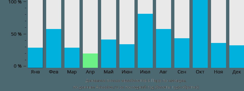Динамика поиска авиабилетов в Пирр по месяцам