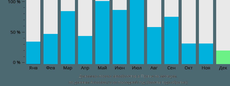 Динамика поиска авиабилетов в Пуатье по месяцам