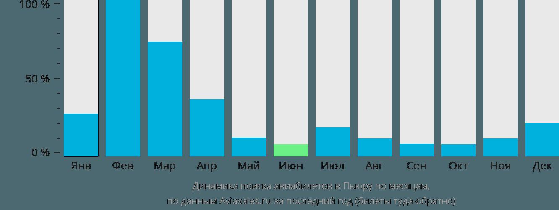 Динамика поиска авиабилетов в Пьюру по месяцам