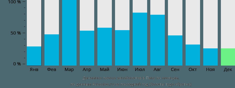 Динамика поиска авиабилетов в Пику по месяцам