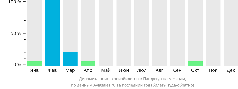 Динамика поиска авиабилетов Панджгур по месяцам
