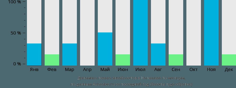 Динамика поиска авиабилетов Напаскиак по месяцам