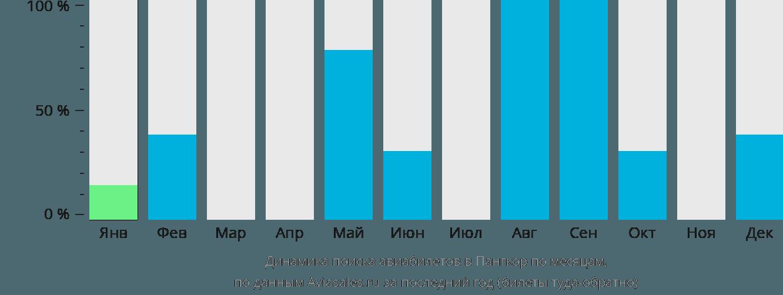 Динамика поиска авиабилетов Пангкор по месяцам