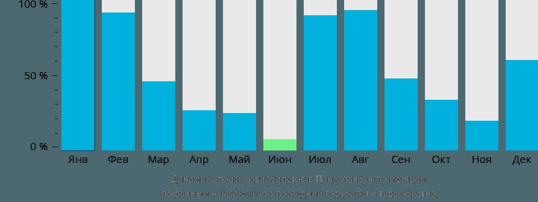 Динамика поиска авиабилетов Пангкаланбуун по месяцам