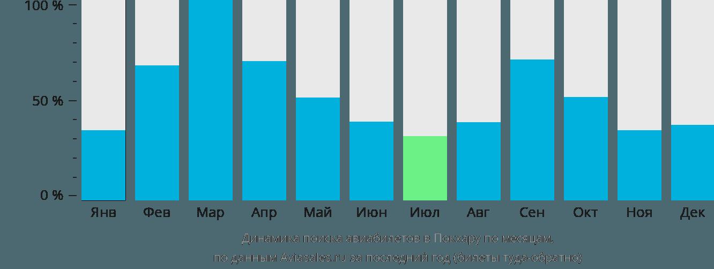 Динамика поиска авиабилетов в Покхару по месяцам