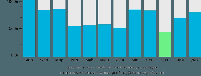 Динамика поиска авиабилетов в Паканбару по месяцам